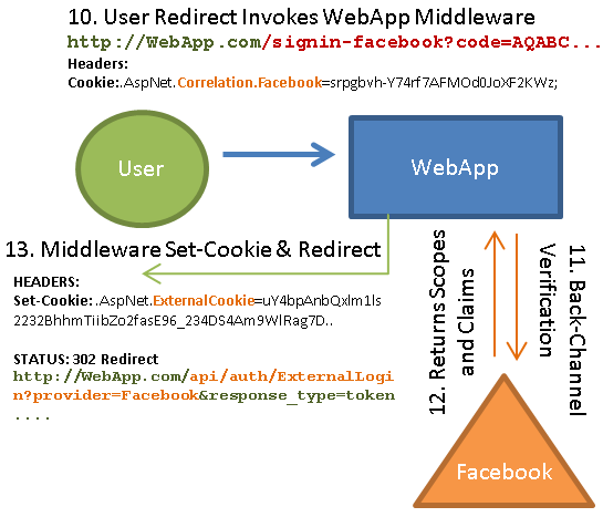 Facebook login webapp